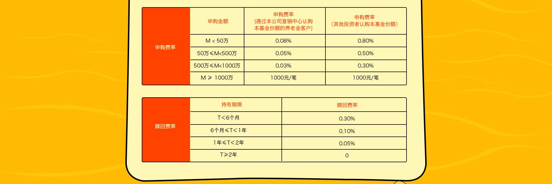 Index >> 治愈债基专题